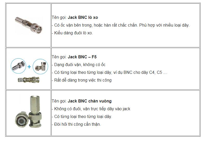 Jack BNC (Rắc BNC) dùng cho hệ thống camera quan sát